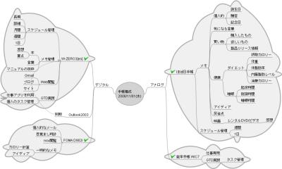 手帳構成(2006年11月01日)のマインドマップ