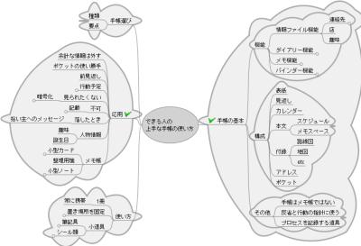 できる人の上手な手帳の使い方のマインドマップ