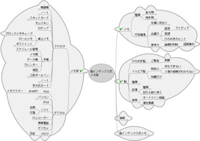 「脳インデックス式メモ術」のマインドマップ