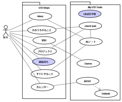 自分の、GTDツールのUML ユースケース図
