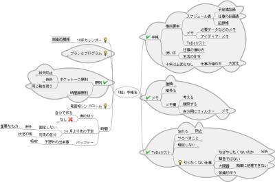 「超」手帳法のマインドマップ