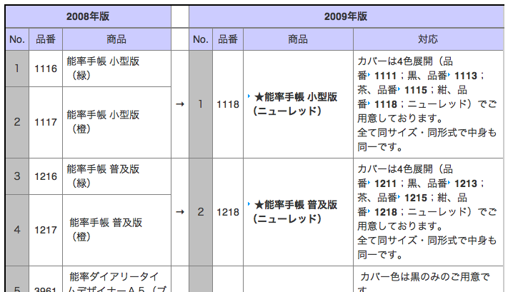 2009年版 1月始まり手帳・ダイアリー 製造中止に対応する商品一覧
